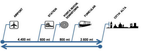 Autobuso maršruto schema